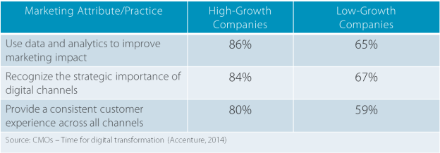 Marketing Attributes of High-Growth Companies
