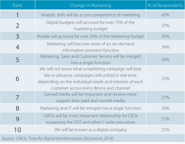 New Accenture Research Points to Fundamental Changes in Marketing